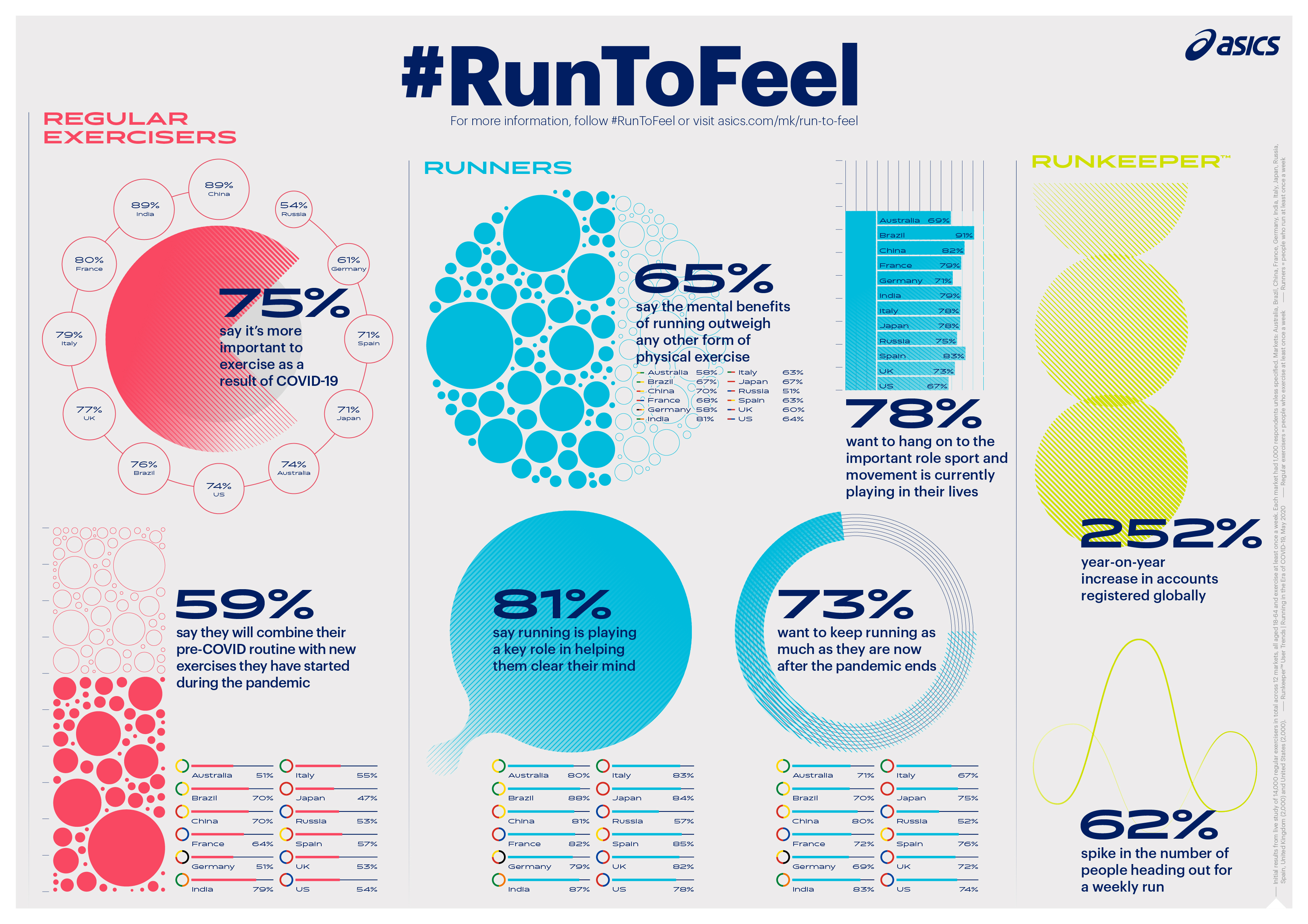 An image with graphics about running habits around the worldA