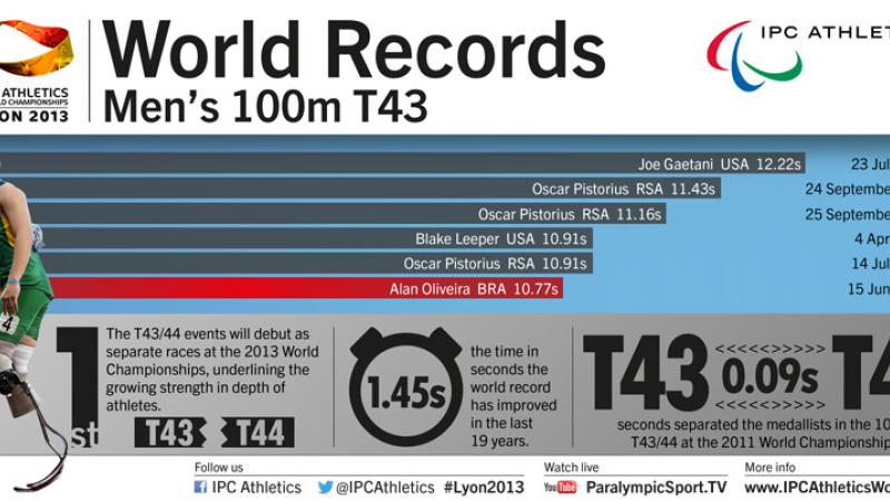Men's 100m T43 World Records infographic