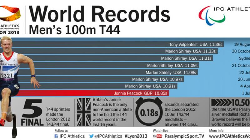 Men's 100m T44 world records infographic