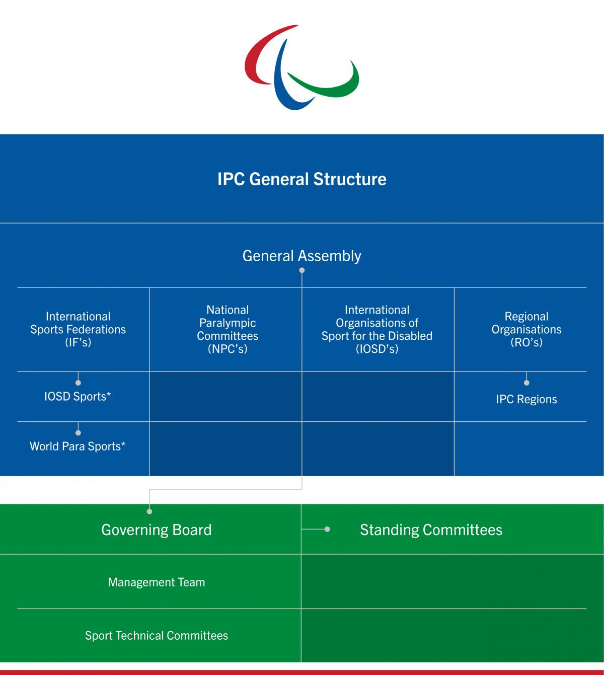 The structure of the IPC