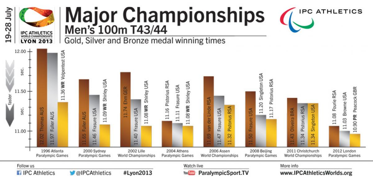 Infographic T43/44 races 1996-2012