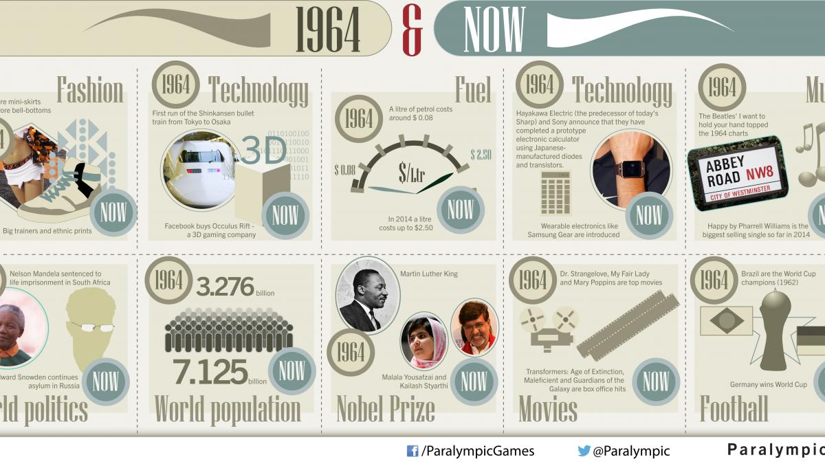Tokyo 1964 v today Generation comparision infographic